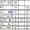 海外駐在員(北米)の資産管理表 2019年1月期時点
