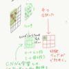図で理解する「実装ディープラーニング」第1章〜第2章 畳み込み層、プーリング層、バッチ学習、損失関数