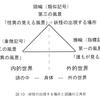 『怪異の風景学』評(全面改訂01/17/2015)
