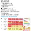【地震予知】磁気嵐ロジックでは国内危険度は7月2日・4日がL7(要警戒)・6月29~7月5日がL6(要警戒)・7月6日がL5(警戒)!地磁気の乱れが『南海トラフ地震』などの大地震のトリガーに!?