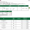 本日の株式トレード報告R2,03,19