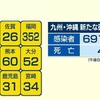 熊本県 新型コロナで1人死亡 新たに60人感染