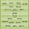 J1リーグ 第1節 浦和レッズ(Away) vs 横浜F・マリノス(Home) 2-1の展開からどう振る舞うべきか