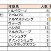世界のM・カトゥーラ(9/8(日)競馬回顧)