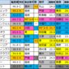 【レパードステークス2020】偏差値1位はミヤジコクオウ