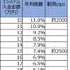 【トラリピ3すくみ検証】トラリピハーフ&ハーフ完全検証:5週目(5/4)。年利換算7.4%です。3すくみ×3種は決済が淡々と利益に。含み損は未だあります。