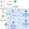 PyCon JP 2020のTwitter実況システムをGKE上に作った話