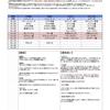 【邪神チャート】見果てぬ夢の蛮勇(ドレアム・姫)6/30全差し替え