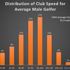 「アベレージゴルファー」のスコア改善を数値的に検証する