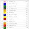【重賞回顧】2018/3/10-11R-中山-中山牝馬S回顧(カワキタエンカ乗り替わり池添マジック!)