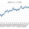 【経済分析】為替相場について:ドル円相場は緩やかな円安に向かうのか