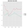 落車、失格の推移(〜2013年)