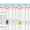 【データ分析】2018/10/07-東京-11R-毎日王冠芝1800