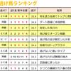 ダート短距離逃げ馬の王座に、エイシンローリン『富士S / 室町S』 2017.10.21(土)