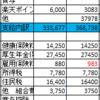 【5月家計簿】収支+161,754円 予算比+45,652円
