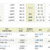 京都競馬場11R「秋華賞」3連複万馬券的中
