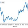 KerasでDeep Learning:LSTMで日経平均株価を予測してみる