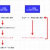 AWS認定学習記録-データベース-データベースの基礎
