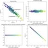 Python scikit-learnで主成分分析を行う
