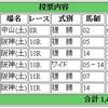 12/17(土)の複勝コロガシの予想。11時時点のオッズで1200→8000円