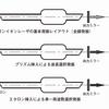 アルゴンイオンレーザー(Argon ion Laser)│出力と波長