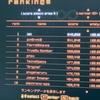 「Rez Infinite」で世界ランキング1位に(!)