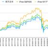 楽天全米株 vs iFree NYダウ vs iFree S&P500 (2018年6月)