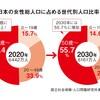 日本の年齢別分布を考える。