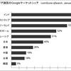 アジアでグーグルは苦戦 - アジア諸国のグーグル検索マーケットシェア一覧 comScore