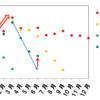 【レオパレス】入居率、さすがに下げ止まった?【6月度月次データ】