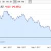 ドルリラとドル指数のチャートを比べてみる。上値の余地は?