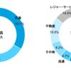 京浜急行電鉄(9006)企業分析②