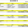 岡山市:消防法令違反対象物の公表