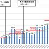 予想通り無症状キャリアの国内移動が感染者数を再度増加〜やるならば東京の感染源(ホストクラブやキャバクラ)の営業自粛要請しかない