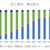 日本葬制史と死亡場所