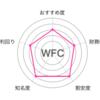 【WFC】パパのお金の話65〜銘柄分析その24〜