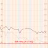 【ダイエット】2月まとめ【-0.6キロ】