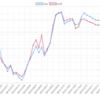 9/18(火)のEA運用結果 +30,737円(+17.7pips)  高知で消耗しています。
