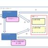 Oracle 実行計画、統計情報の概要