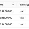 AWS API Gateway(HTTP API) + Lambda + DynamoDB でサーバレスアーキテクチャを構築する