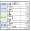 2019年8月の家計簿・役目の終わる生命保険を解約【50代夫婦の家計】
