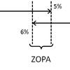 会議運営のポイント(ZOPAを意識する)