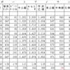 ポートライナーの運輸統計を見る(1)
