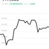 AI投資フォリオロボブロの損益報告