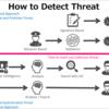 脅威の検知レイヤーモデル