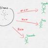 【Java】 newとは?クラスとは?をゆるくカンタンに説明する