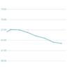 体重報告 週間 2017/06/4-10 グラフ