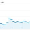 記事を1000ブクマ、1000シェア、8000ツイートされた結果
