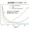 【SAM】最新オプティマイザーで画像分類の精度検証!