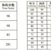 HSK5級の成績報告書